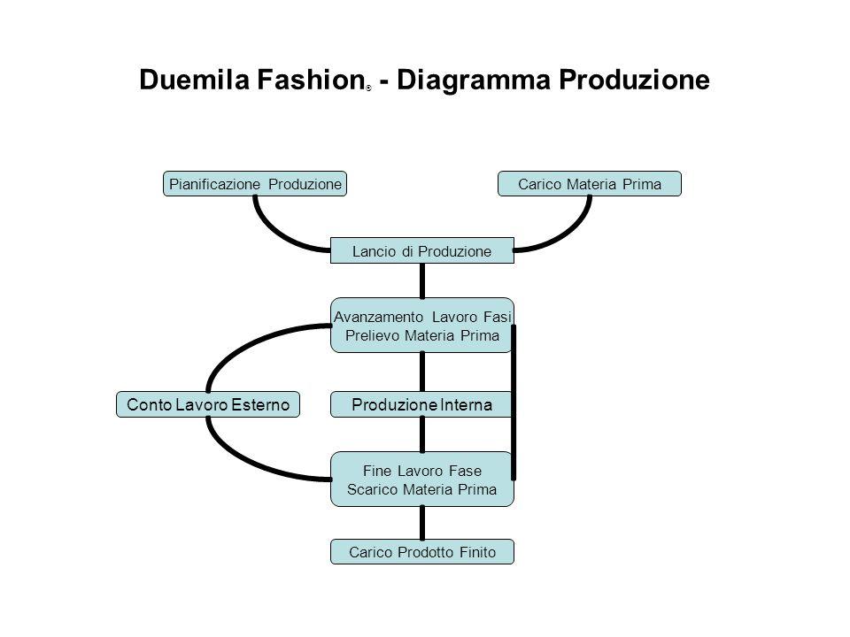 Duemila Fashion® - Diagramma Produzione