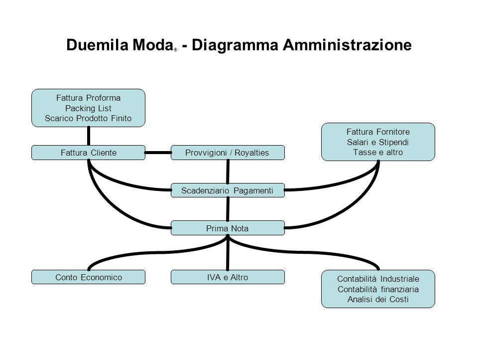 Duemila Moda® - Diagramma Amministrazione