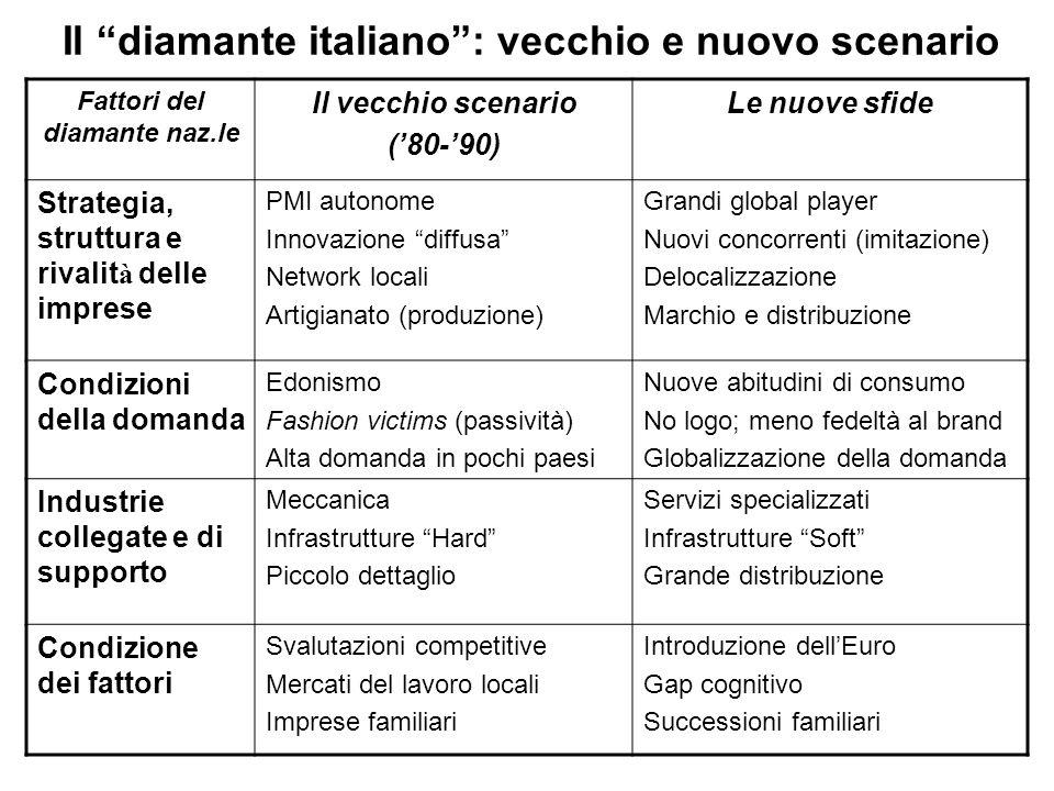 Il diamante italiano : vecchio e nuovo scenario