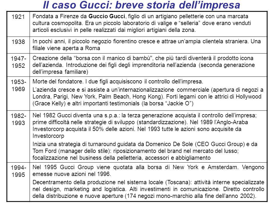 Il caso Gucci: breve storia dell'impresa