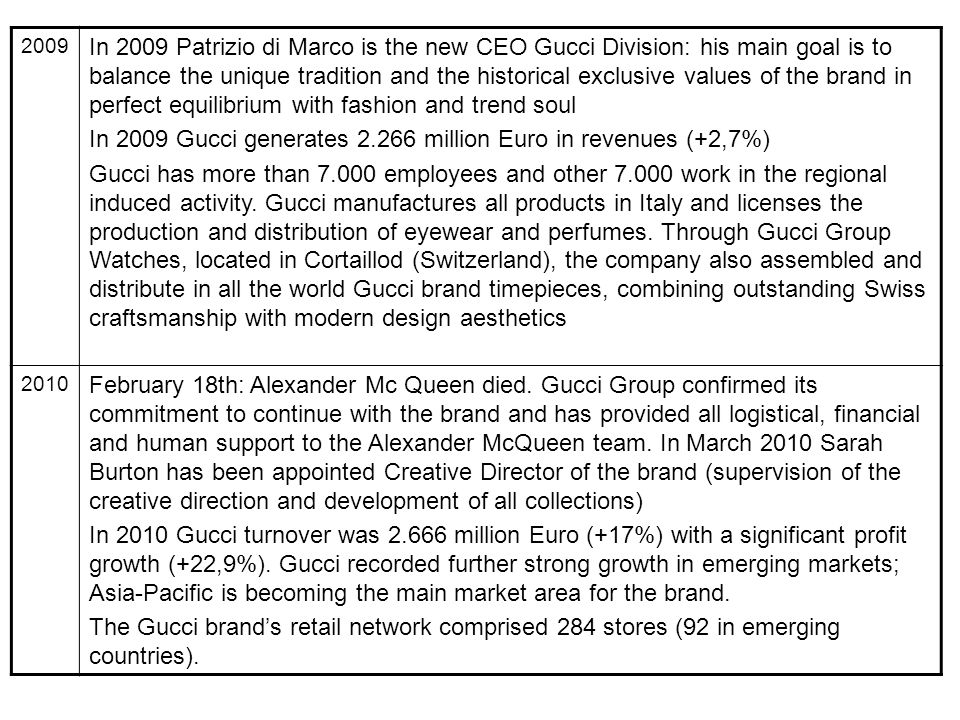 In 2009 Gucci generates 2.266 million Euro in revenues (+2,7%)