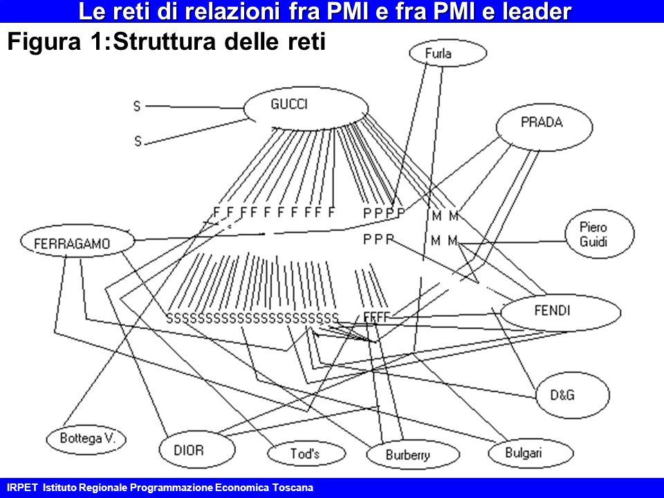 Figura 1:Struttura delle reti