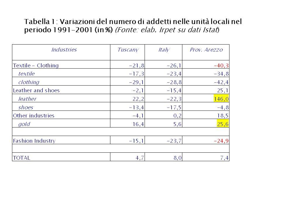 Tabella 1: Variazioni del numero di addetti nelle unità locali nel periodo 1991-2001 (in %) (Fonte: elab.