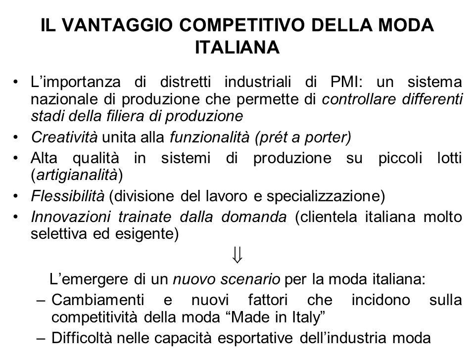 IL VANTAGGIO COMPETITIVO DELLA MODA ITALIANA