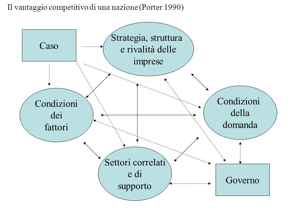 Strategia, struttura e rivalità delle Caso imprese Condizioni