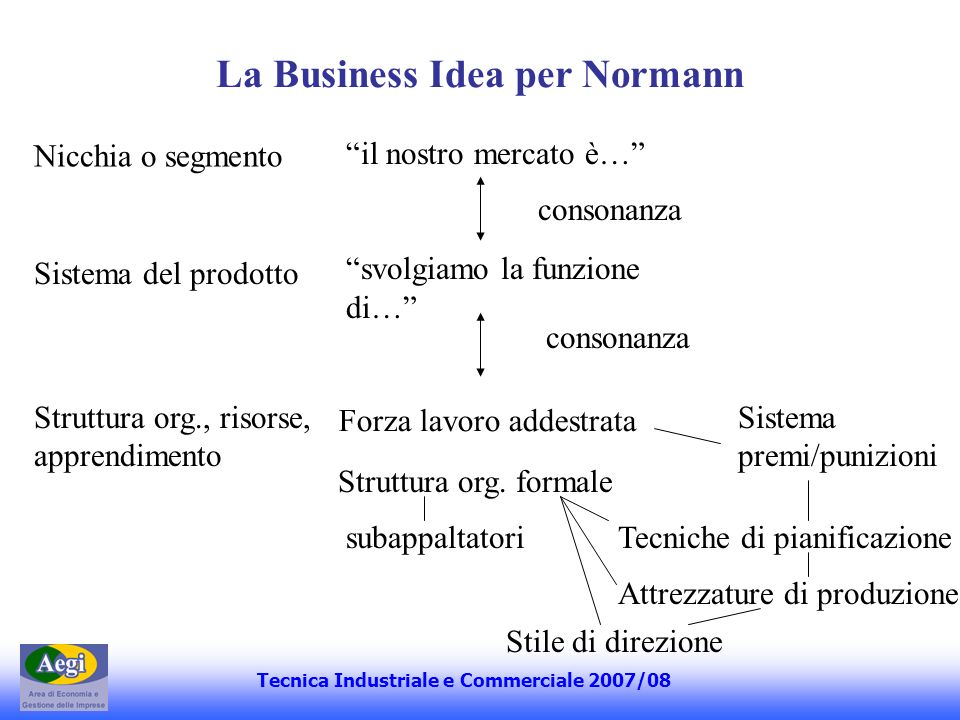La Business Idea per Normann
