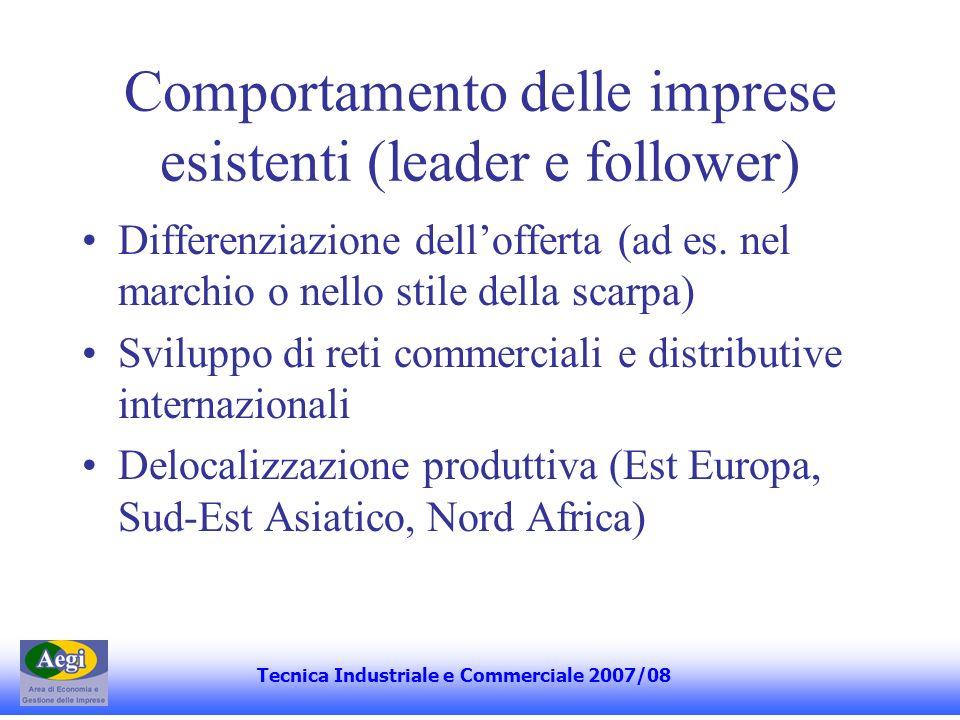 Comportamento delle imprese esistenti (leader e follower)
