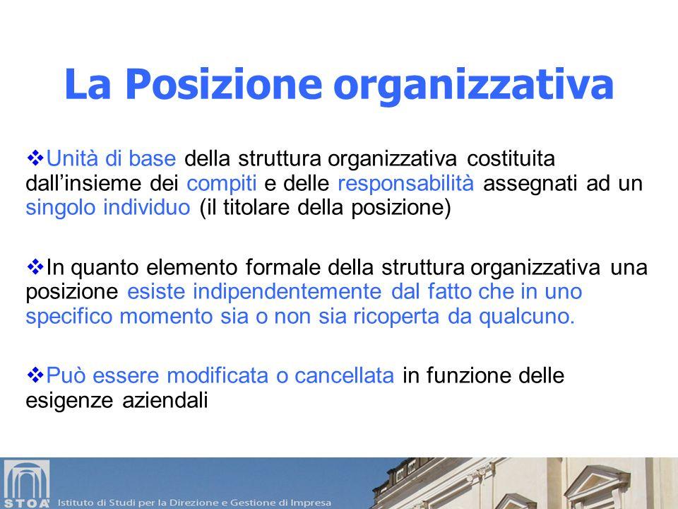 La Posizione organizzativa
