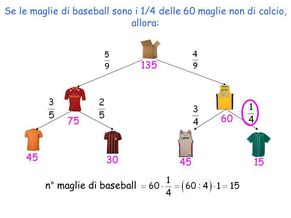 Se le maglie di baseball sono i 1/4 delle 60 maglie non di calcio, allora: