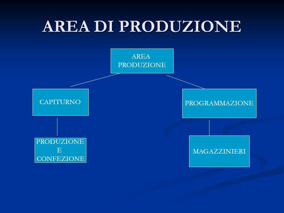 AREA DI PRODUZIONE AREA PRODUZIONE CAPITURNO PROGRAMMAZIONE PRODUZIONE