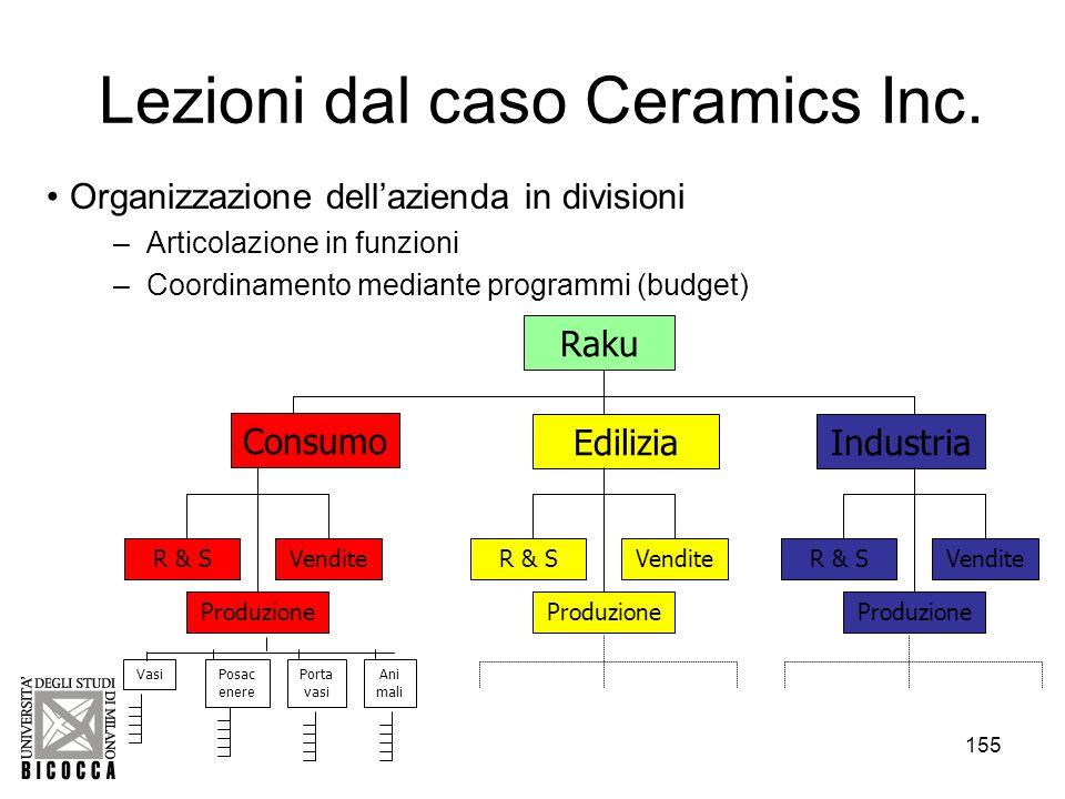 Lezioni dal caso Ceramics Inc.
