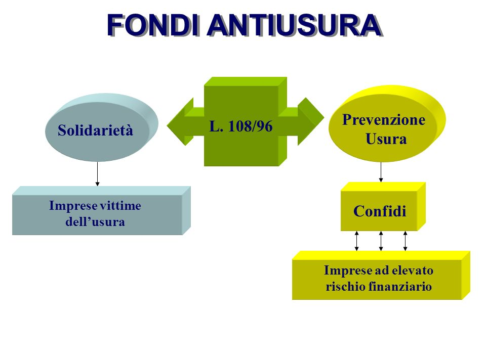 FONDI ANTIUSURA Prevenzione L. 108/96 Solidarietà Usura Confidi