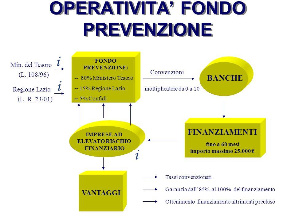 OPERATIVITA' FONDO PREVENZIONE