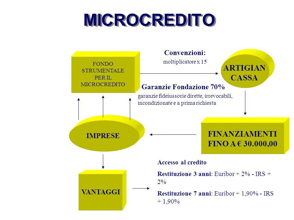 FONDO STRUMENTALE PER IL MICROCREDITO