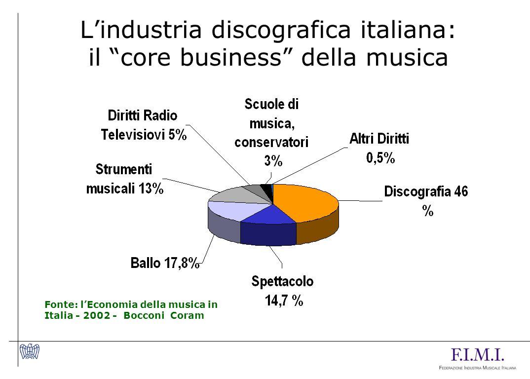 L'industria discografica italiana: il core business della musica