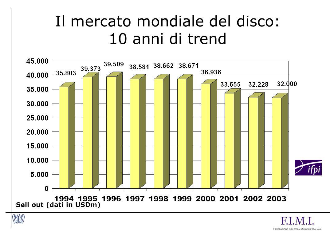 Il mercato mondiale del disco:
