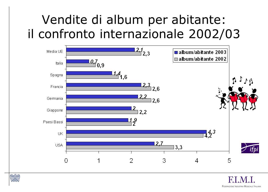 Vendite di album per abitante: il confronto internazionale 2002/03