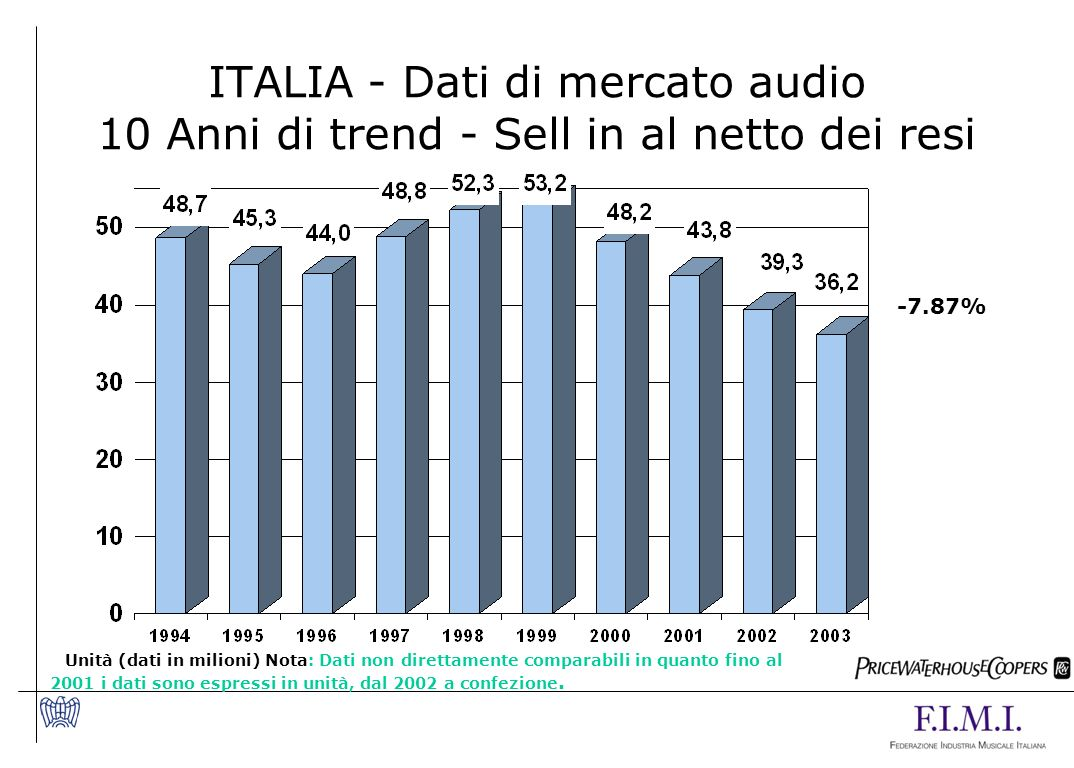 ITALIA - Dati di mercato audio 10 Anni di trend - Sell in al netto dei resi