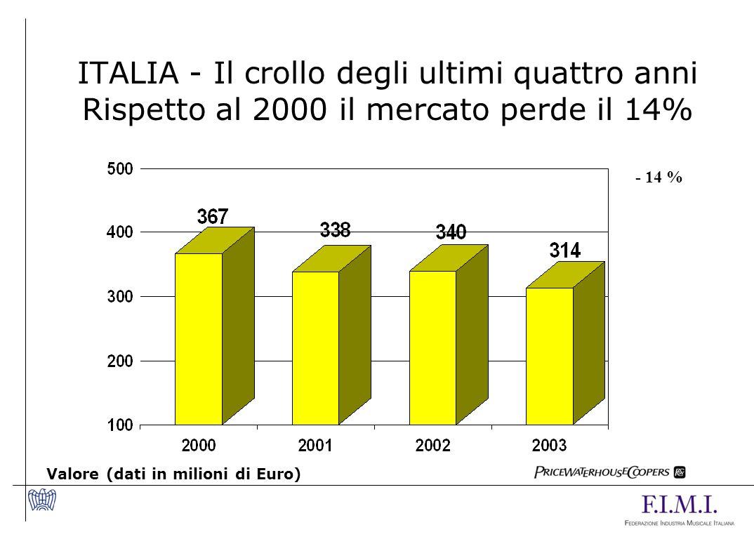 ITALIA - Il crollo degli ultimi quattro anni Rispetto al 2000 il mercato perde il 14%