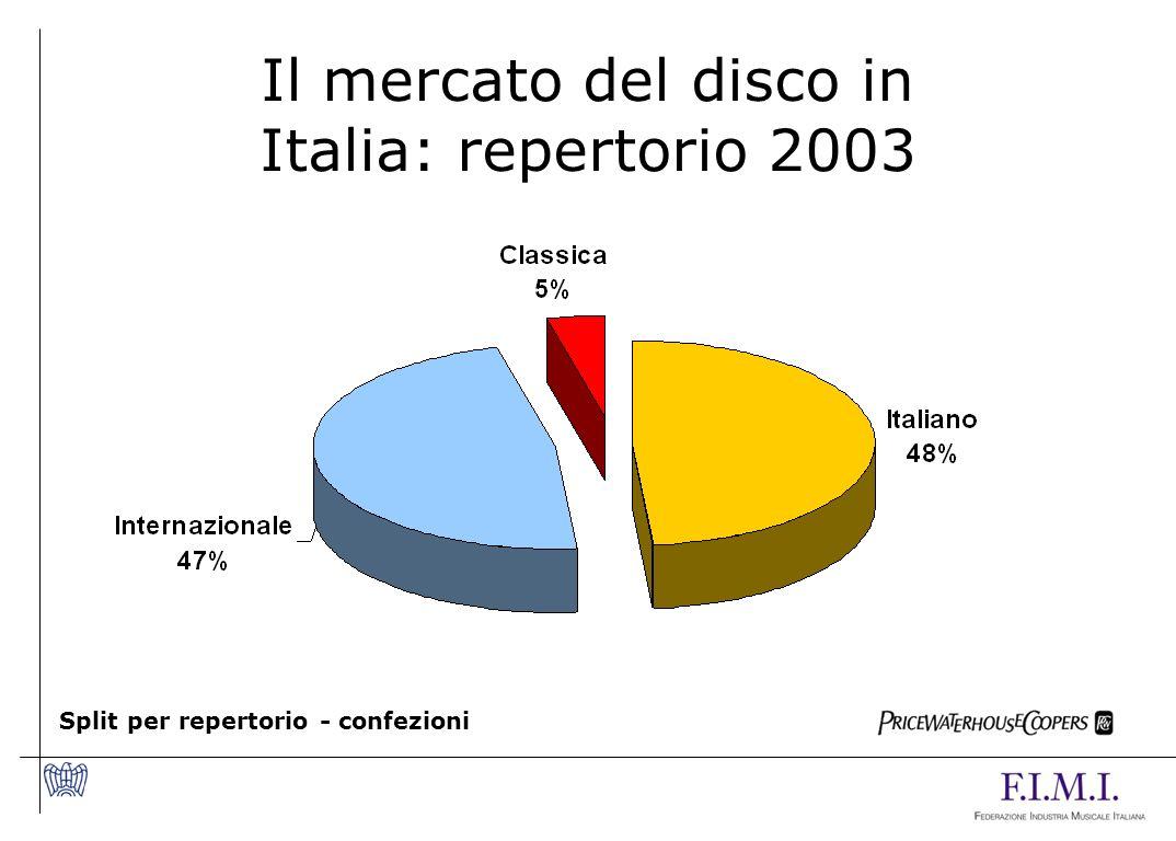 Il mercato del disco in Italia: repertorio 2003