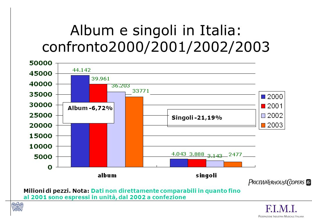 Album e singoli in Italia: confronto2000/2001/2002/2003