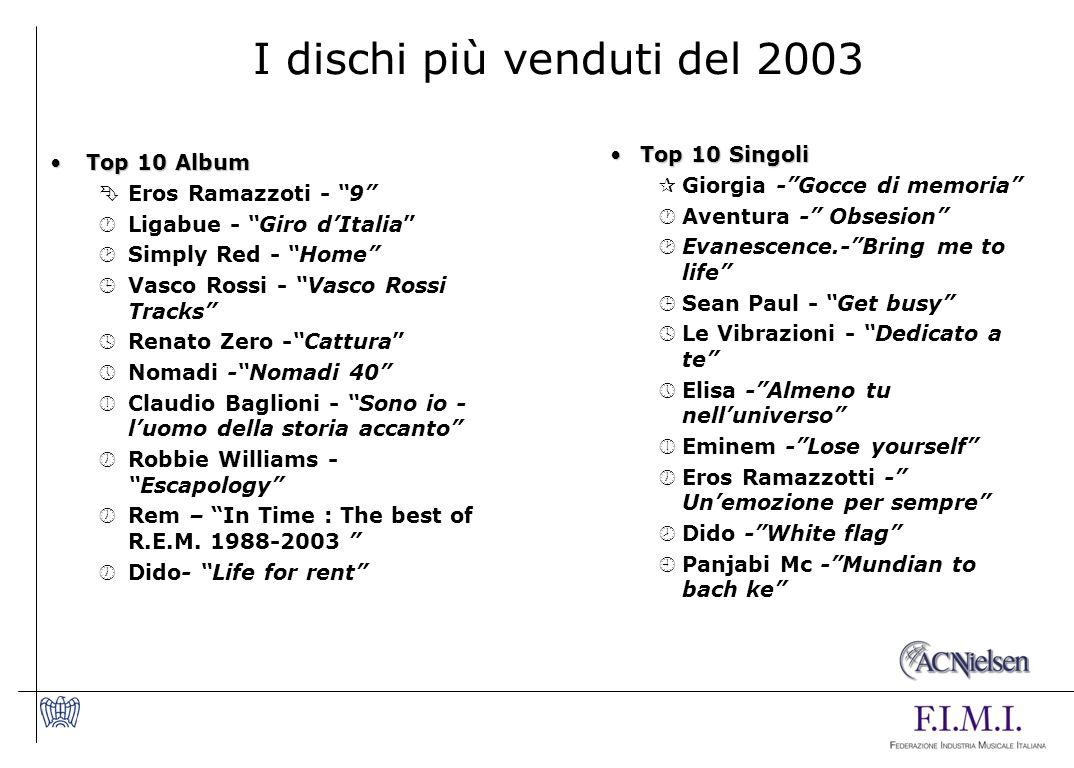 I dischi più venduti del 2003