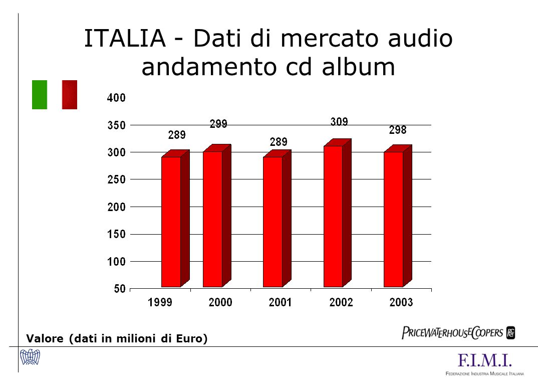 ITALIA - Dati di mercato audio andamento cd album