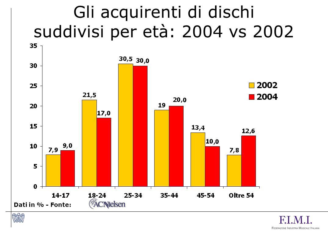 Gli acquirenti di dischi suddivisi per età: 2004 vs 2002