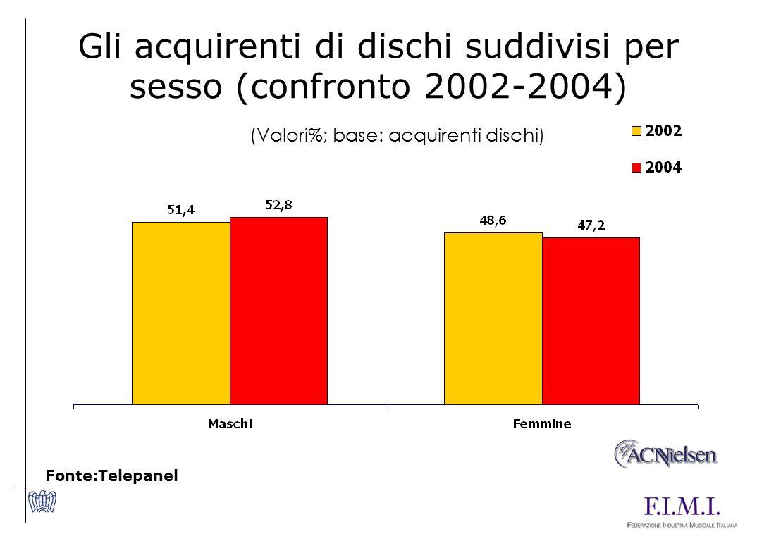 Gli acquirenti di dischi suddivisi per sesso (confronto 2002-2004)