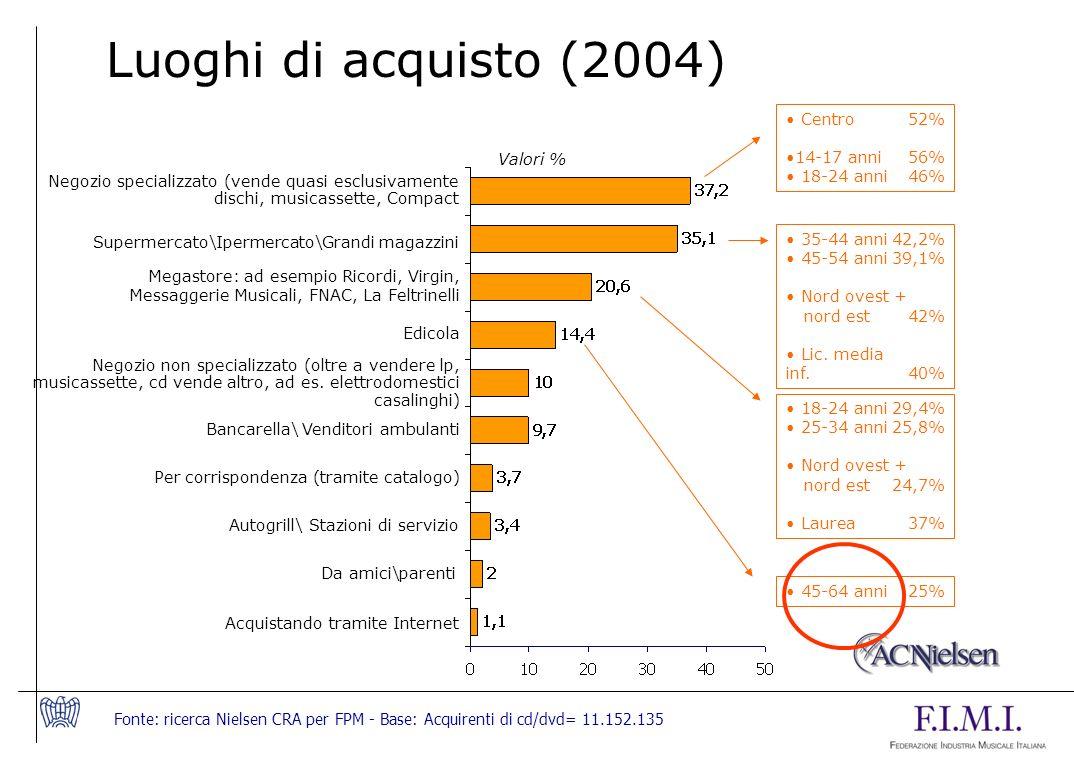 Luoghi di acquisto (2004) Centro 52% 14-17 anni 56% 18-24 anni 46%