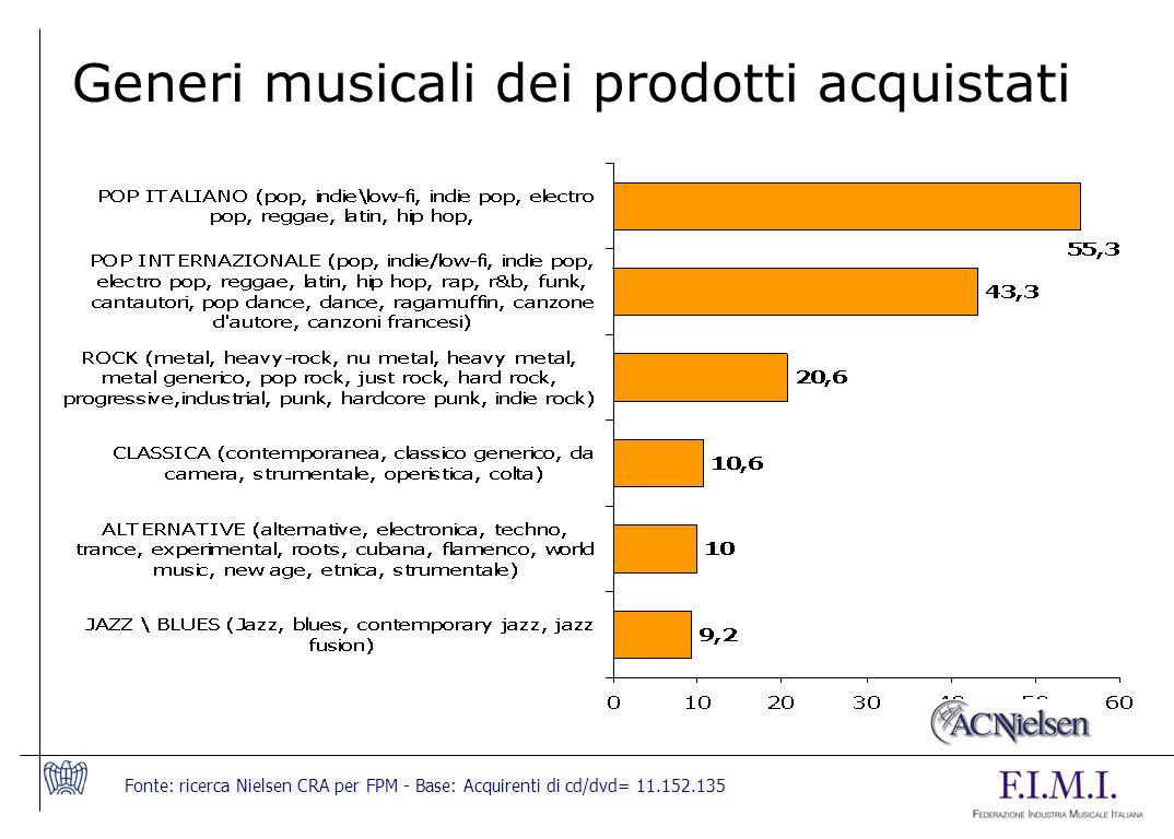 Generi musicali dei prodotti acquistati