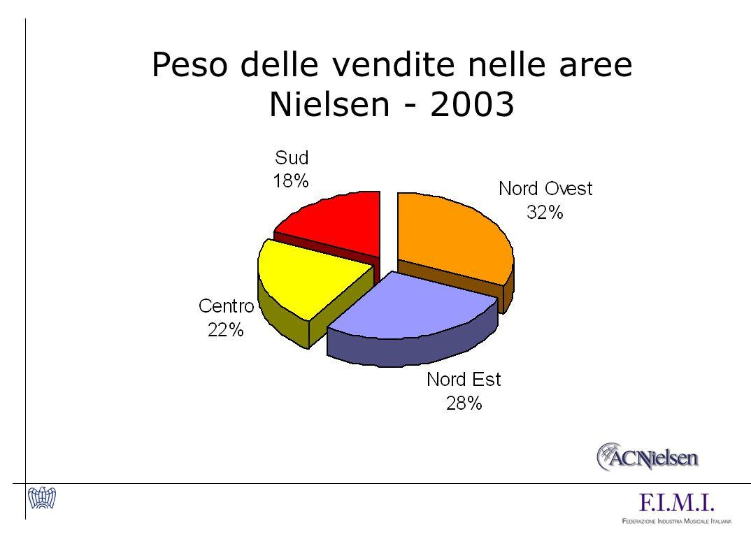 Peso delle vendite nelle aree Nielsen - 2003