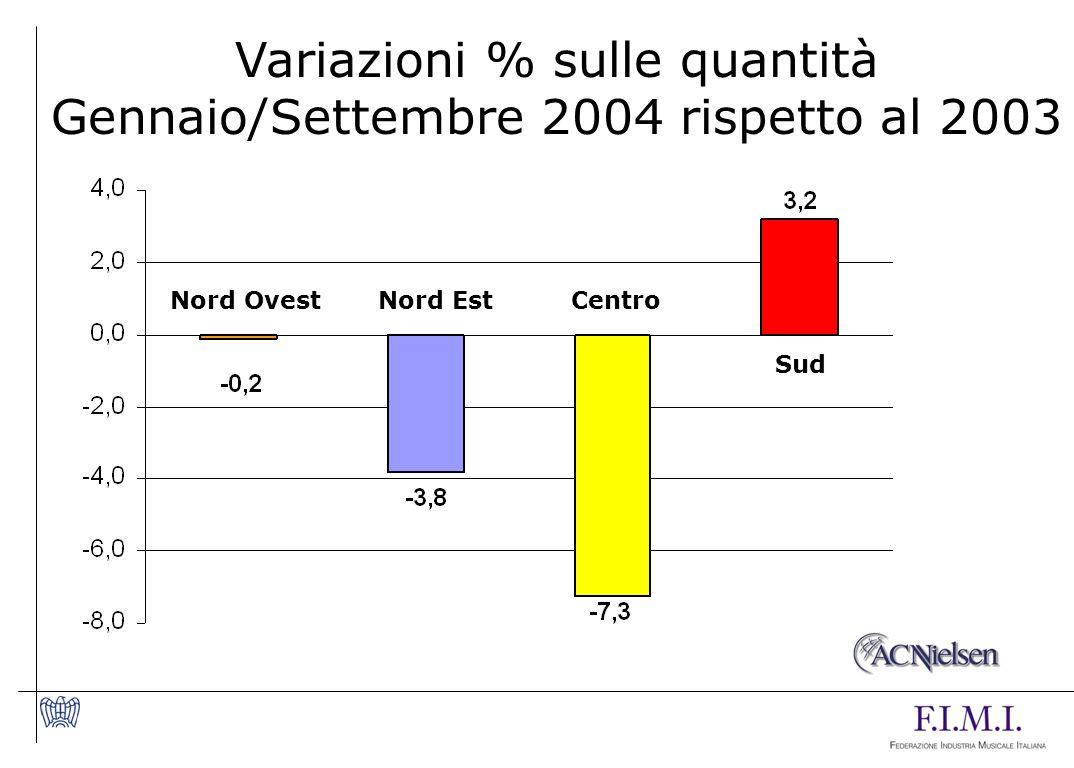 Variazioni % sulle quantità Gennaio/Settembre 2004 rispetto al 2003