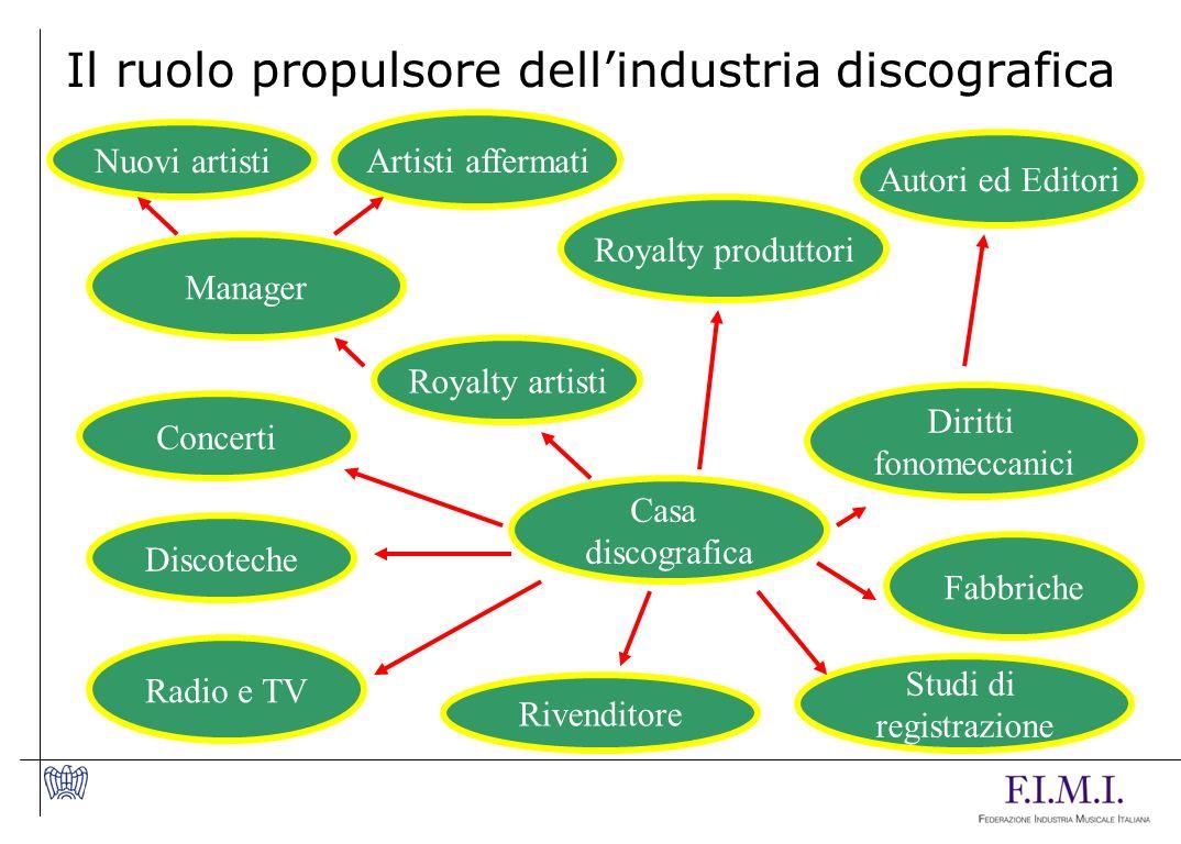 Il ruolo propulsore dell'industria discografica