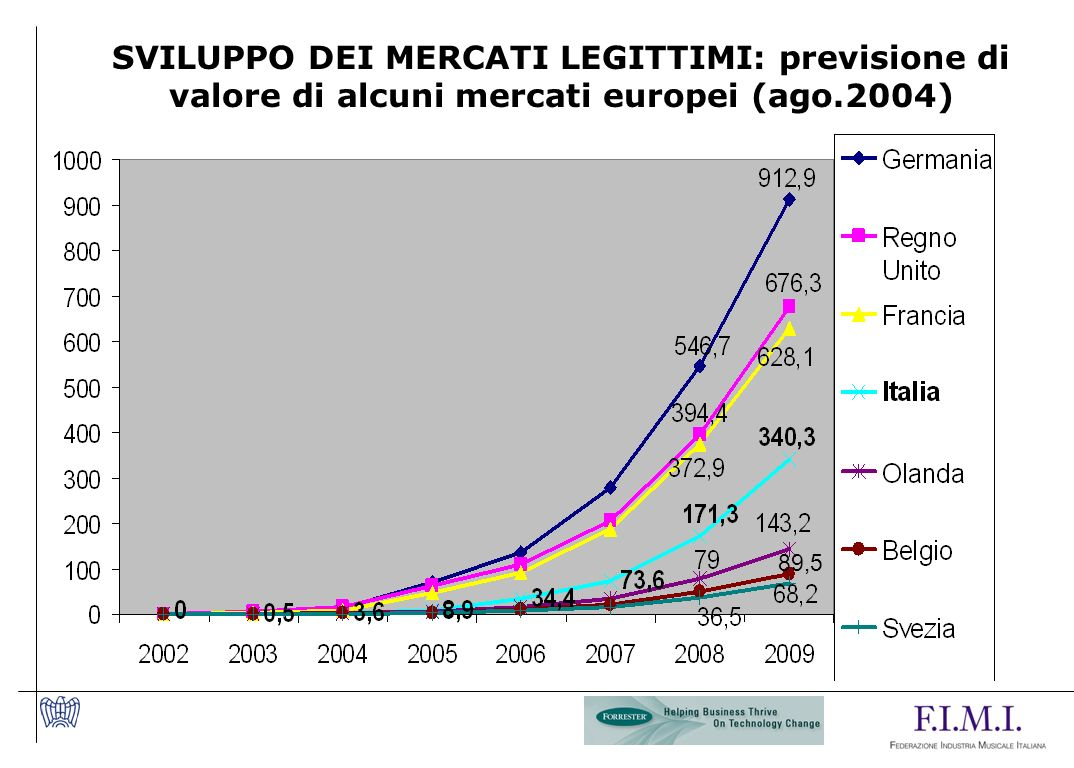 SVILUPPO DEI MERCATI LEGITTIMI: previsione di valore di alcuni mercati europei (ago.2004)