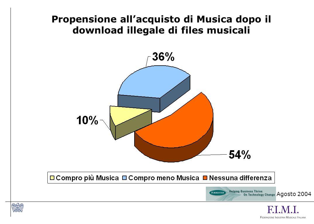 Propensione all'acquisto di Musica dopo il download illegale di files musicali