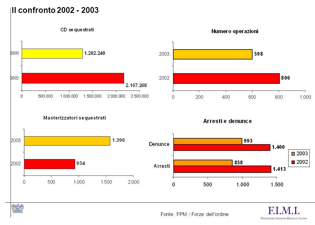 Il confronto 2002 - 2003 Fonte: FPM / Forze dell'ordine