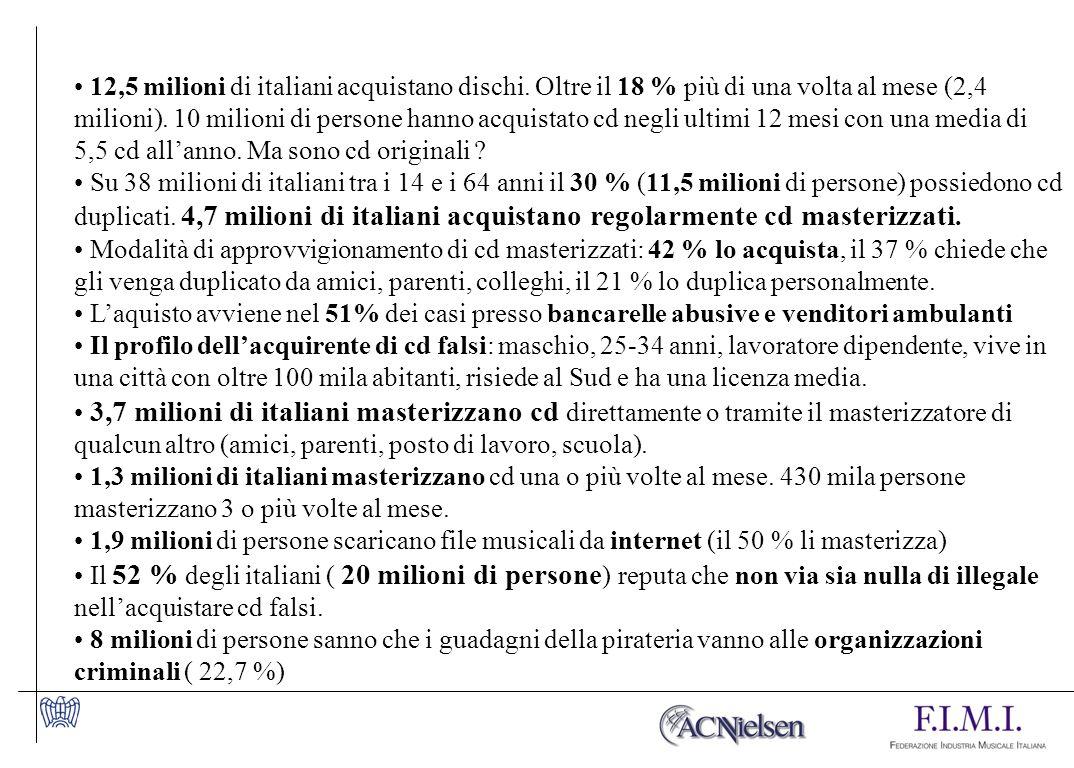 12,5 milioni di italiani acquistano dischi