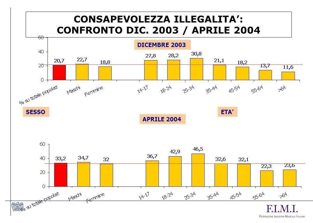 CONSAPEVOLEZZA ILLEGALITA': CONFRONTO DIC. 2003 / APRILE 2004