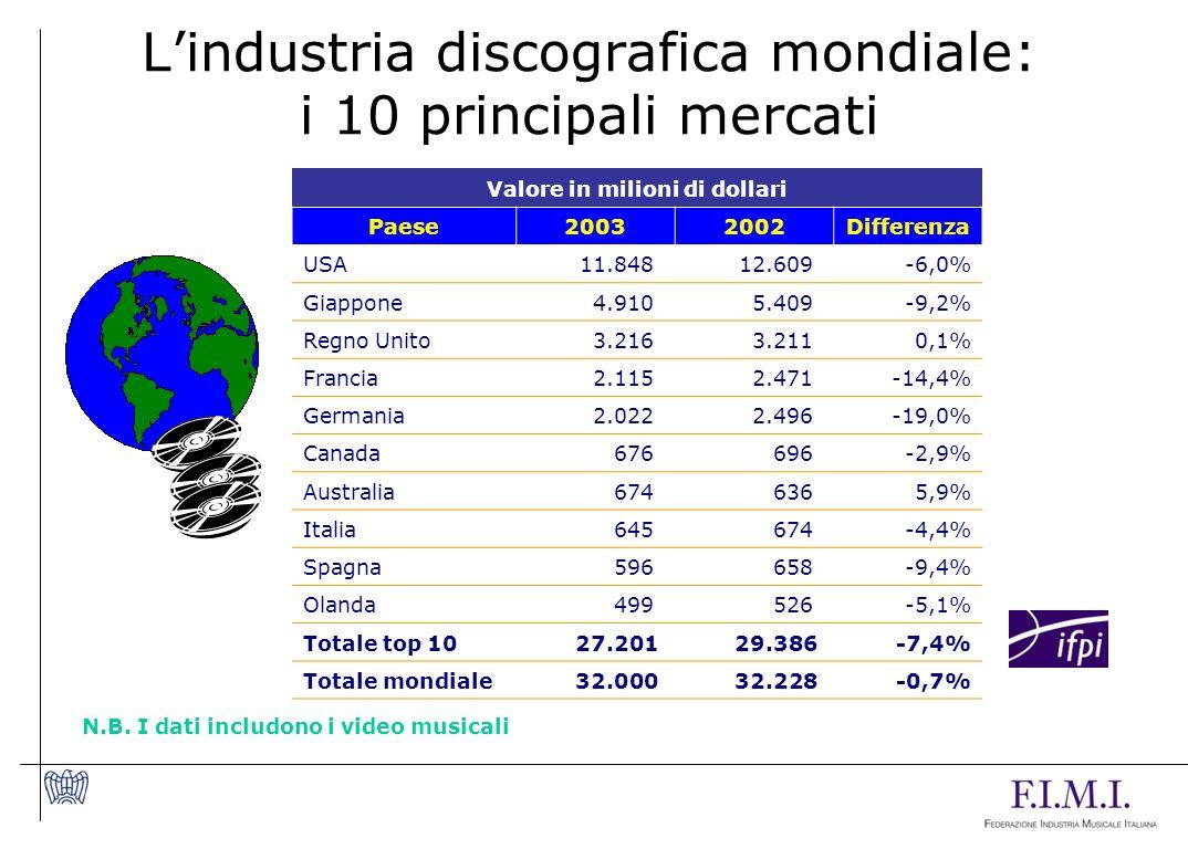 L'industria discografica mondiale: i 10 principali mercati