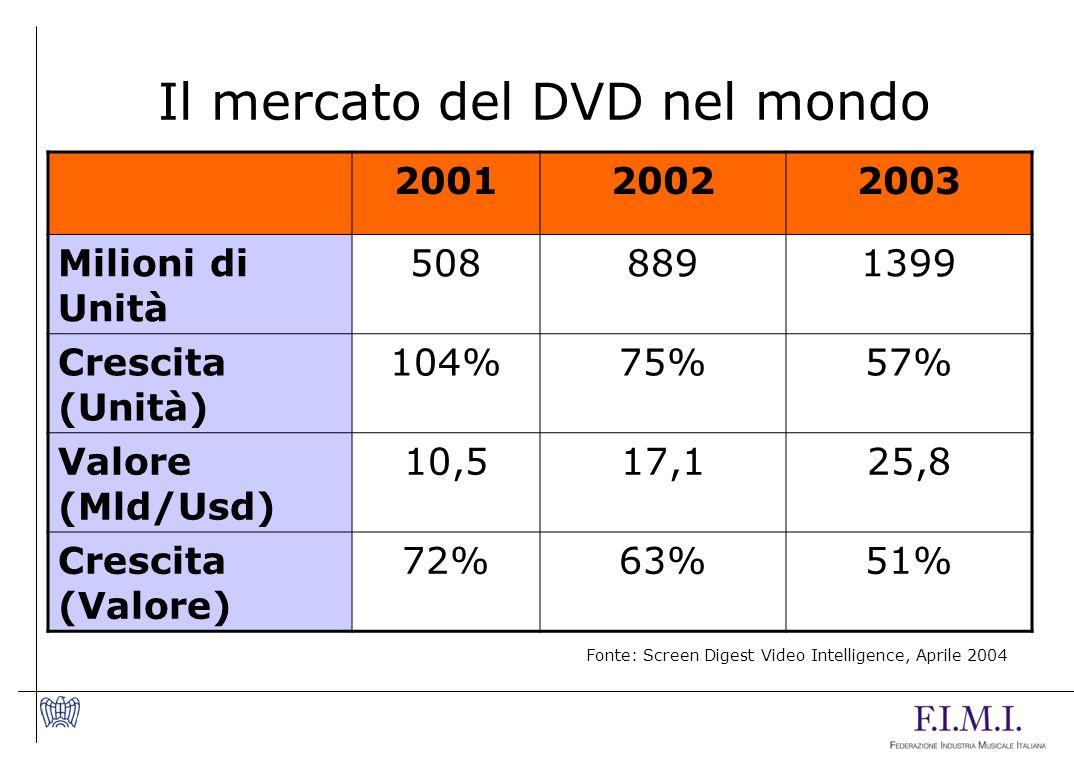 Il mercato del DVD nel mondo