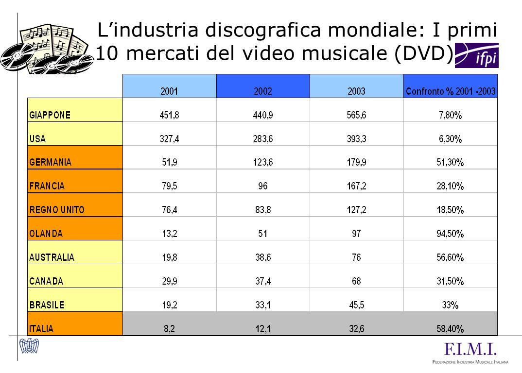 L'industria discografica mondiale: I primi 10 mercati del video musicale (DVD)