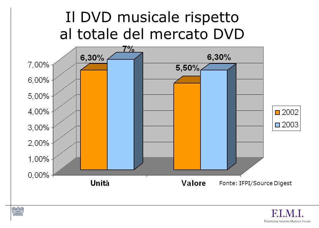 Il DVD musicale rispetto al totale del mercato DVD