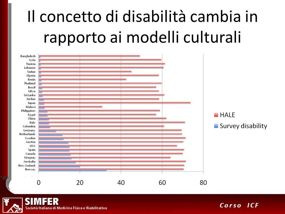 Il concetto di disabilità cambia in rapporto ai modelli culturali