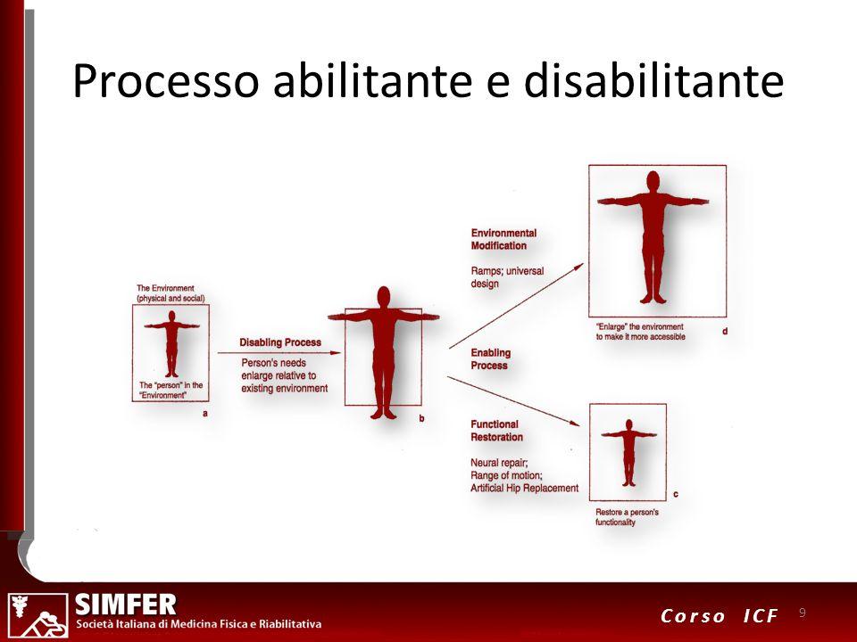 Processo abilitante e disabilitante