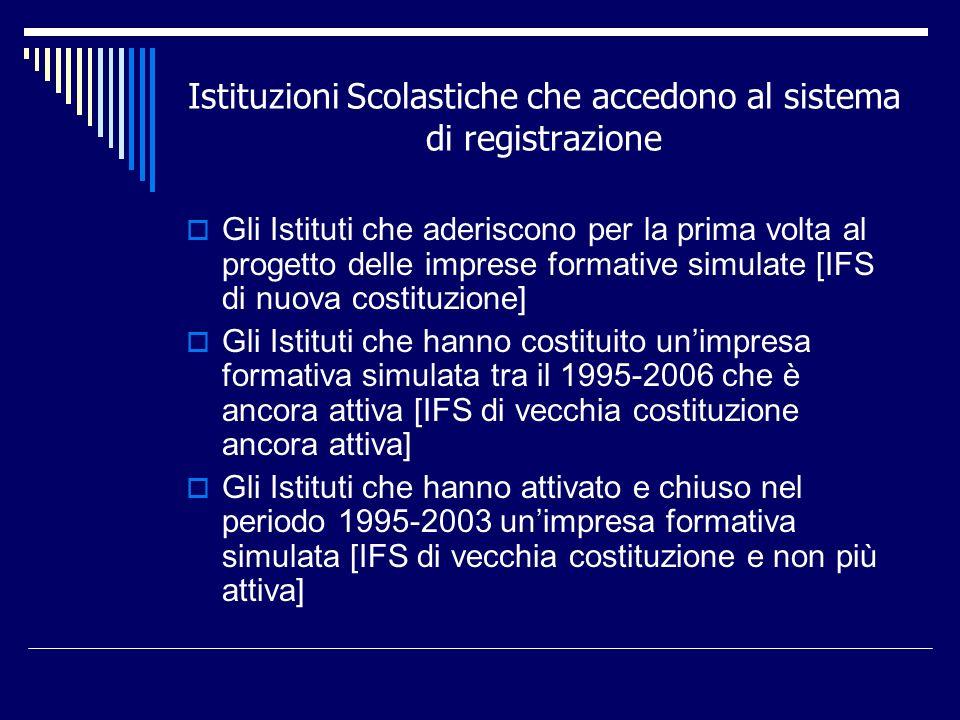 Istituzioni Scolastiche che accedono al sistema di registrazione