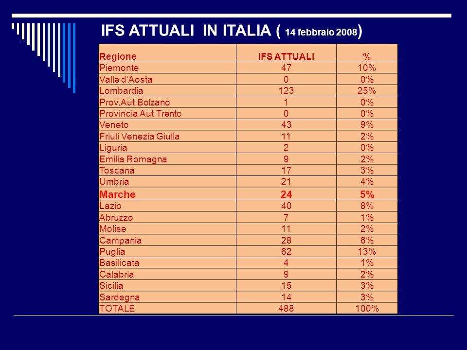 IFS ATTUALI IN ITALIA ( 14 febbraio 2008)