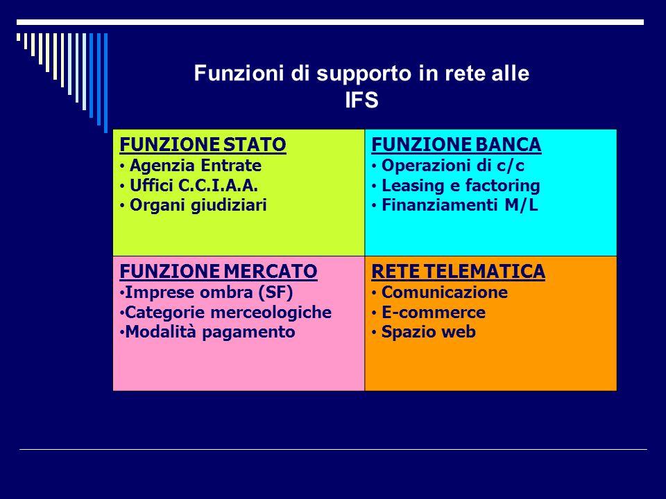 Funzioni di supporto in rete alle IFS