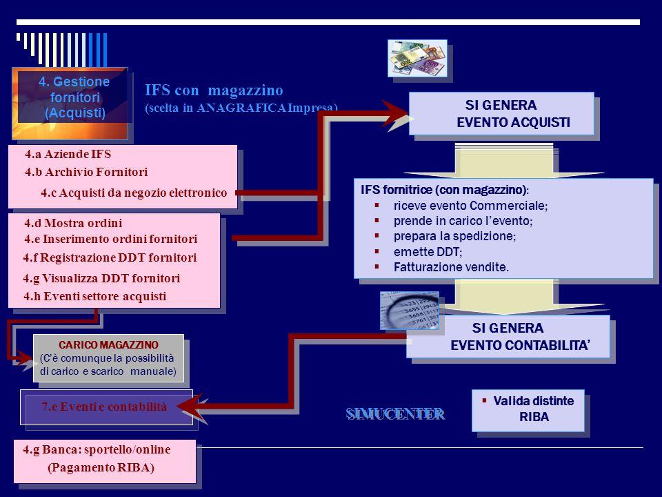 IFS con magazzino (scelta in ANAGRAFICA Impresa)