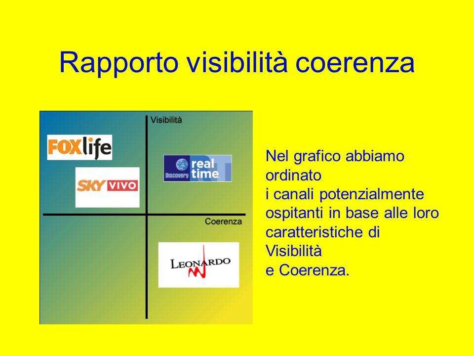 Rapporto visibilità coerenza